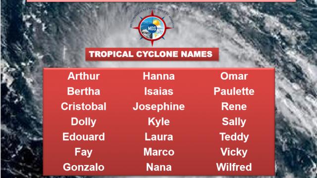 hurricane-names.png